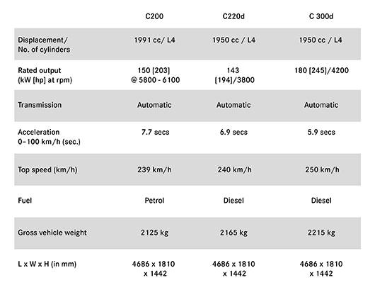 Technical Data for Mercedes benz c class